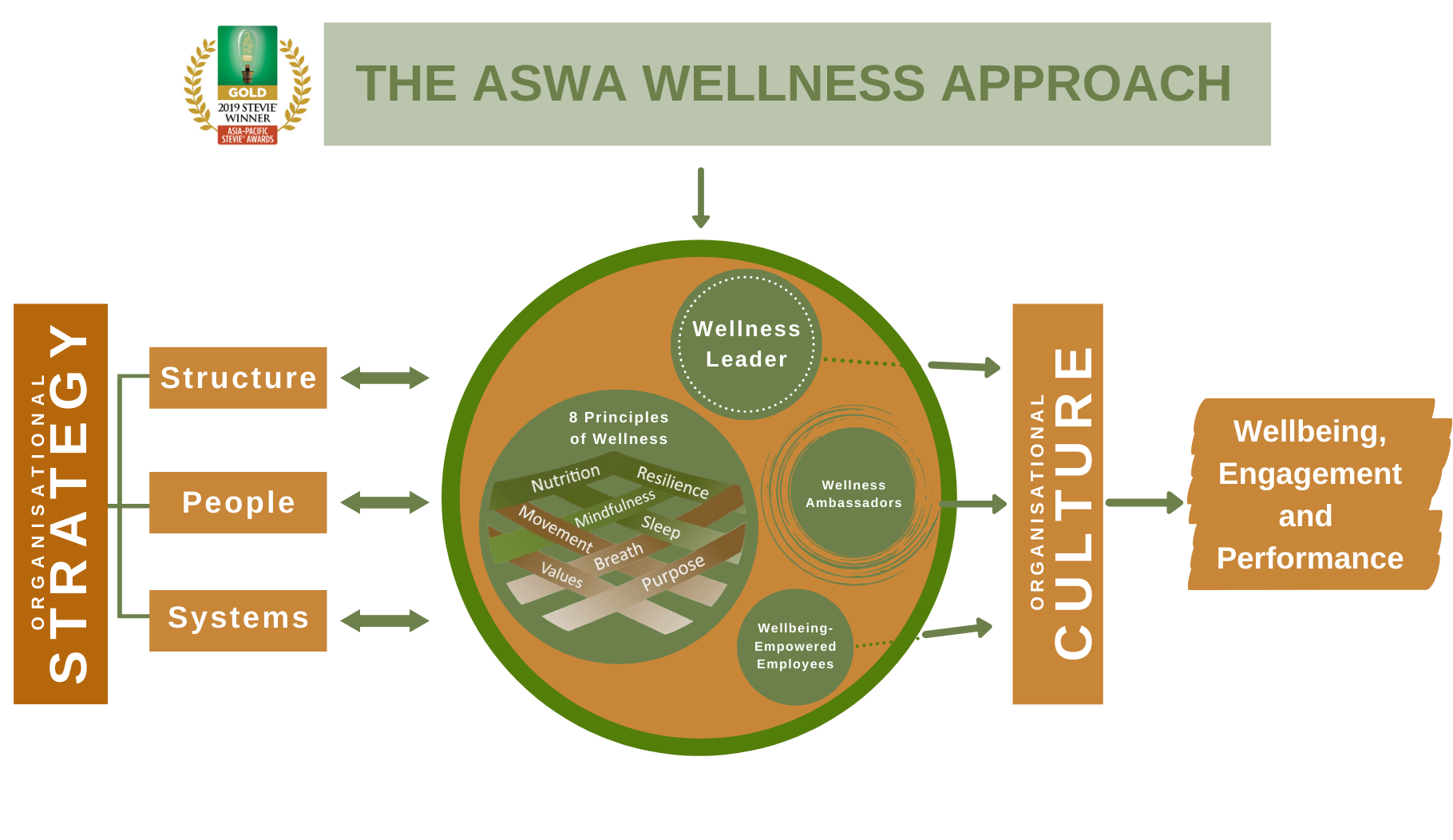 Is your organisation wellbeing ready for post-Covid?